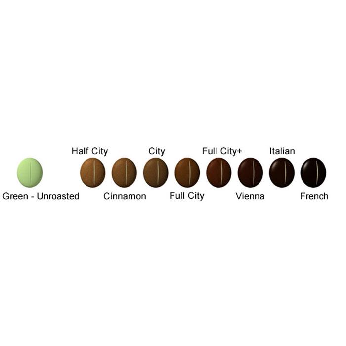 Roasting Profile Coffee là gì